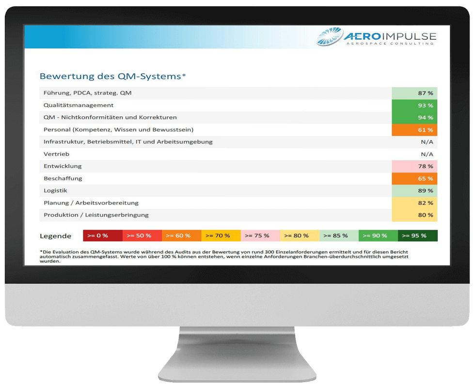 Audittool Bewertungsmatrix im Auditbericht