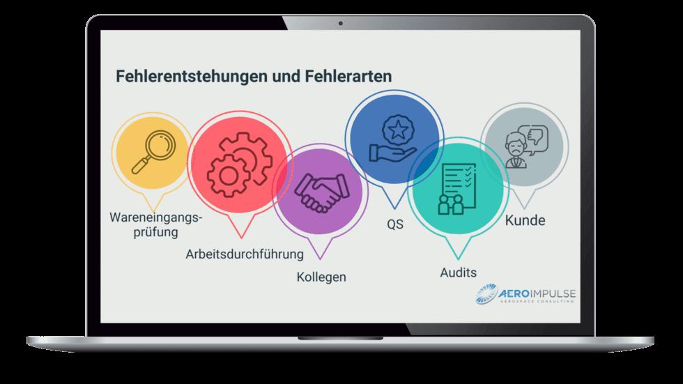 8D Management Luftfahrt E-Learning und Online Schulungen CBT 4